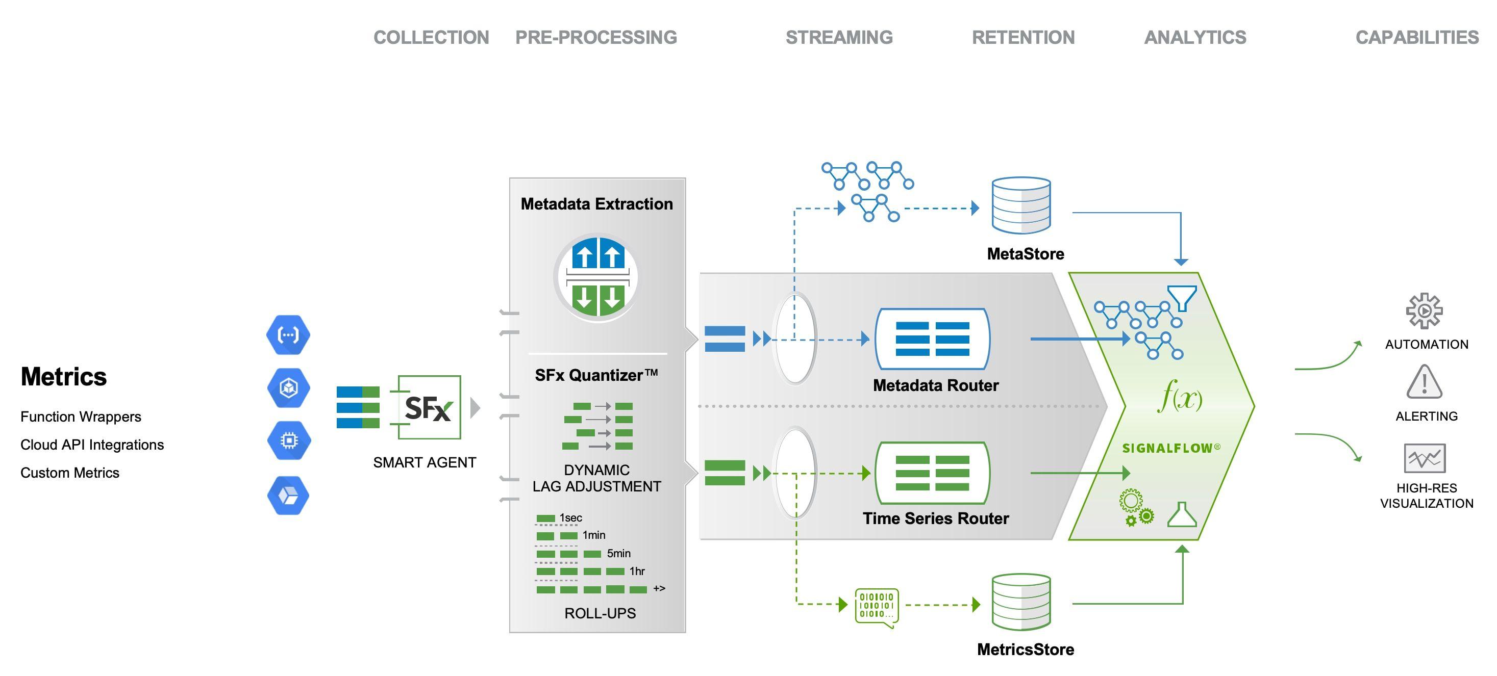 数据分析是零售业转型的核心